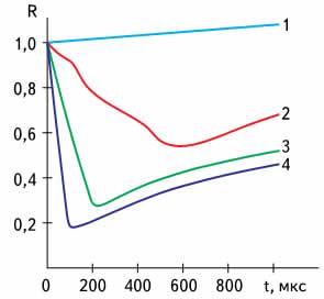 Изменение коэффициента отражения R излучения лазера от поверхности серебра во время лазерного импульса: 1 — 2 кДж/см2; 2 - 2,6 кДж/см2; 3 - 4,2 кДж/см2; 4 - 7,3 кДж/см2