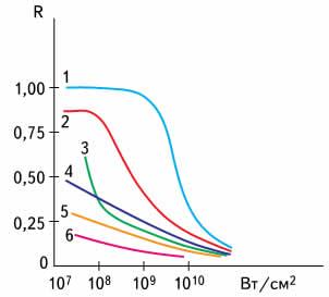 Зависимость коэффициента отражения излучения R различных материалов от плотности мощности излучения лазера (продолжительность импульса — 15 нс)