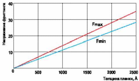 Значения верхней и нижней границы накопления напряжений фриттинга как функции толщины пленки