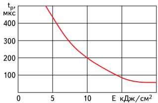 Зависимость tр достижения Tp на поверхности алюминия от плотности излучения (энергия импульсов — до 400 Дж, продолжительность импульсов — до 1 мс)