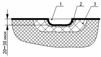 Поверхностный слой детали после лазерной маркировки, основанной на термическом эффекте: 1— канавка, получаемая в результате нагрева, плавления и испарения материала; 2— зона обуглившегося материала; 3— зона материала с частично изменившейся структурой