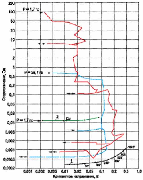 В-фриттинг пленки CuO2 (заметный фриттинг происходит при ~0,02 и ~0,15 В): 1 — расчетная кривая; 2 — защищенная медь