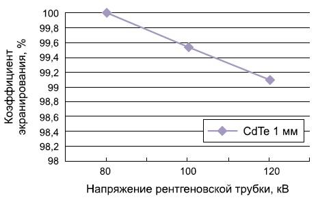 Коэффициент экранирования рентгеновского излучения кристаллом CdTe толщиной 1 мм