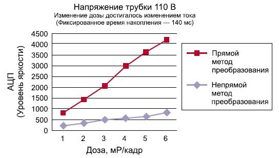 Сравнительный график характеристик чувствительности