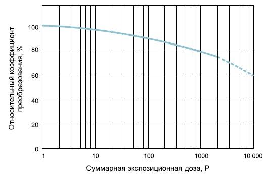 График временной деградации ЭОП