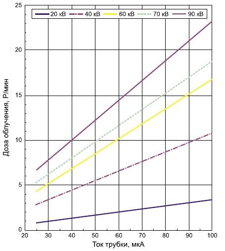 Зависимость дозы облучения от тока трубки (данные Hamamatsu Photonics)