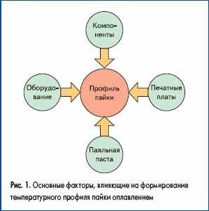 Основные факторы, влияющие на формирование температурного профиля пайки оплавлением