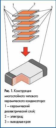 Конструкция многослойного чипового керамического конденсатора