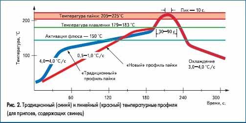Традиционный (синий) и линейный (красный) температурные профили