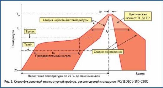 Классификационный температурный профиль, рекомендуемый стандартом IPC/JEDEC J-STD-020C