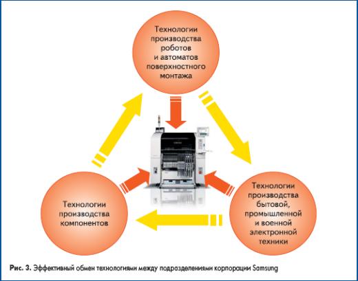 Эффективный обмен технологиями между подразделениями корпорации Samsung