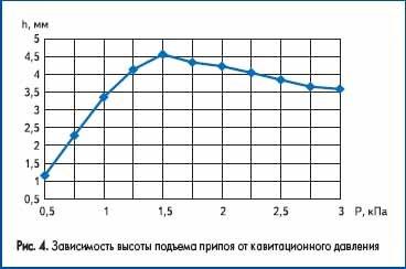 Зависимость высоты подъема припоя от кавитационного давления