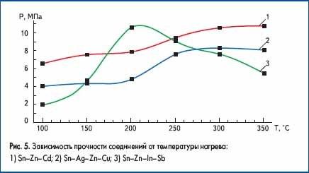 Зависимость прочности соединений от температуры нагрева