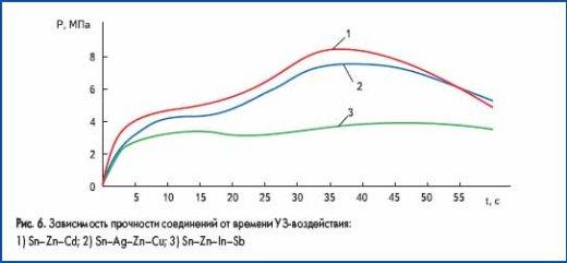 Зависимость прочности соединений от времени УЗ-воздействия
