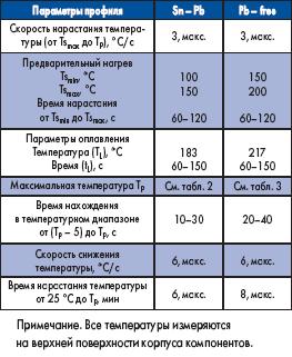Параметры классификационного профиля, рекомендуемые стандартом IPC/JEDEC J-STD-020C