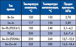 Прочность сцепления УЗ-металлизации с керамикой