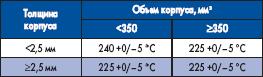 Максимальная температура оплавления TP, рекомендуемая стандартом IPC/JEDEC J-STD-020C для припоев, содержащих свинец