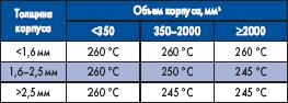 Максимальная температура оплавления TP, рекомендуемая стандартом IPC/JEDEC J-STD-020C для бессвинцовых припоев