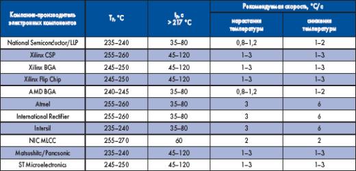 Параметры температурного профиля, рекомендуемые производителями электронных компонентов