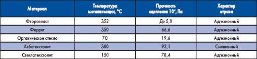 Прочность сцепления УЗ-металлизации синтетических материалов припоем П250А