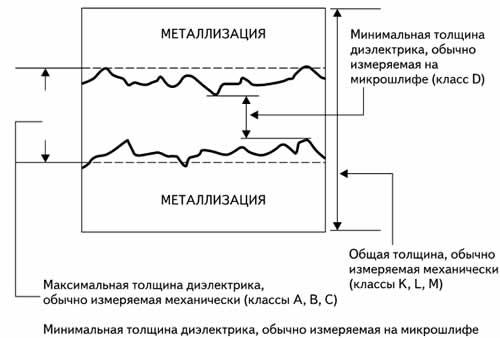 Измерение толщины фольгированного диэлектрика