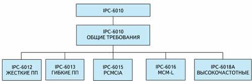 Структура серии стандартов IPC-6010