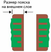 Измерение пояска (на внешнем слое)
