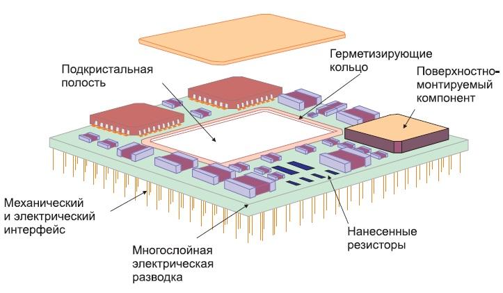 Пример многокристального модуля