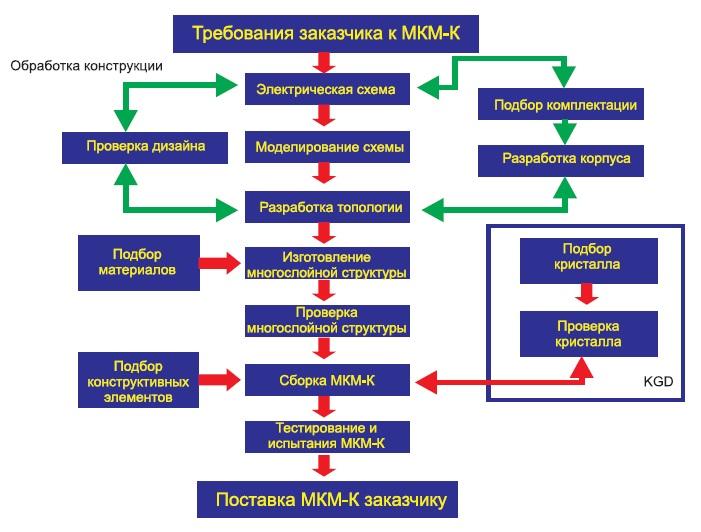 Блок-схема типового процесса проектирования и производства МКМ-К