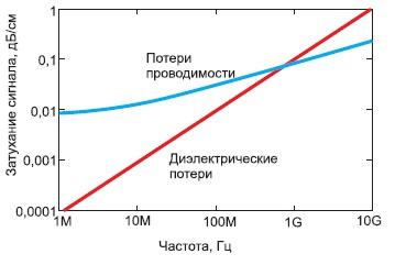 Зависимость потерь в проводниках и диэлектриках от частоты электрического сигнала