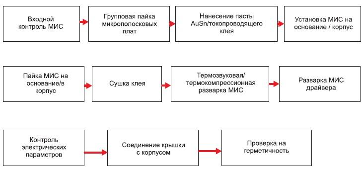 Технологический процесс сборки МКМ-К