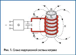 Схема индукционной системы нагрева