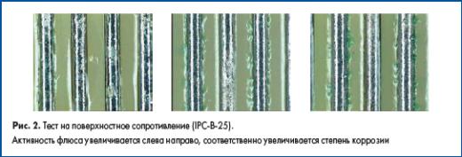 Тест на поверхностное сопротивление (IPCB25).