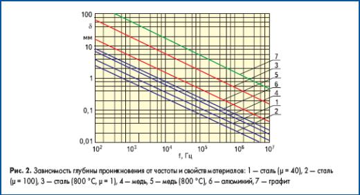 Зависимость глубины проникновения от частоты и свойств материалов