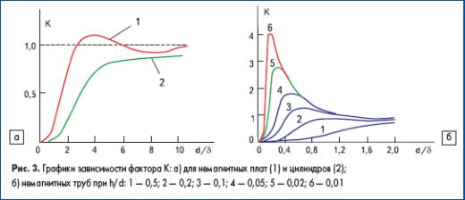 Графики зависимости фактора К