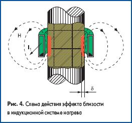 Схема действия эффекта близости в индукционной системе нагрева