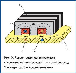 Концентрация магнитного поля с помощью магнитопровода