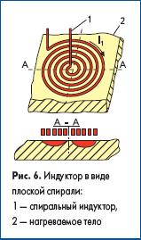 Индуктор в виде плоской спирали