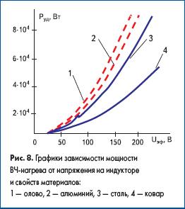 Графики зависимости мощности ВЧ-нагрева от напряжения на индукторе и свойств материалов