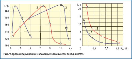 Графики термических и временных зависимостей для пайки ИМС