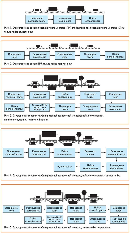 Стандарт IEC (МЭК) 61192-1. Требования к качеству монтажа электронных сборок (модулей)