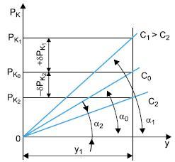 Диаграмма силового взаимодействия в контактной паре