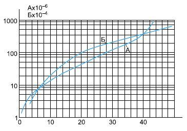 Угловые коэффициенты А и Б