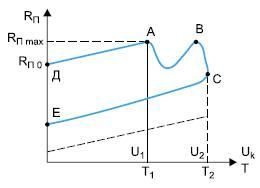 Зависимость переходного сопротивления оттемпературы