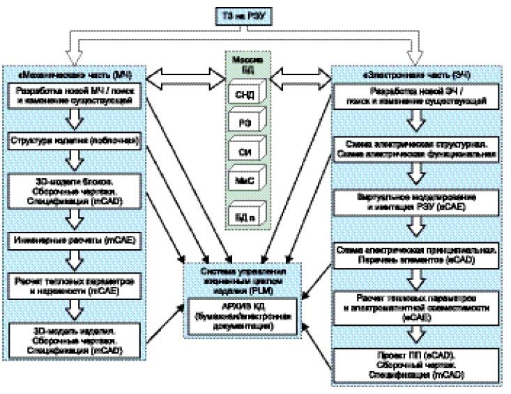 Этапы проектирования РЭУ