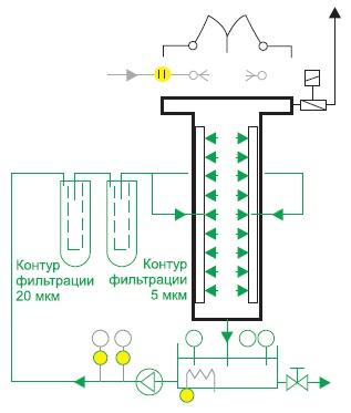Модуль А струйной отмывки