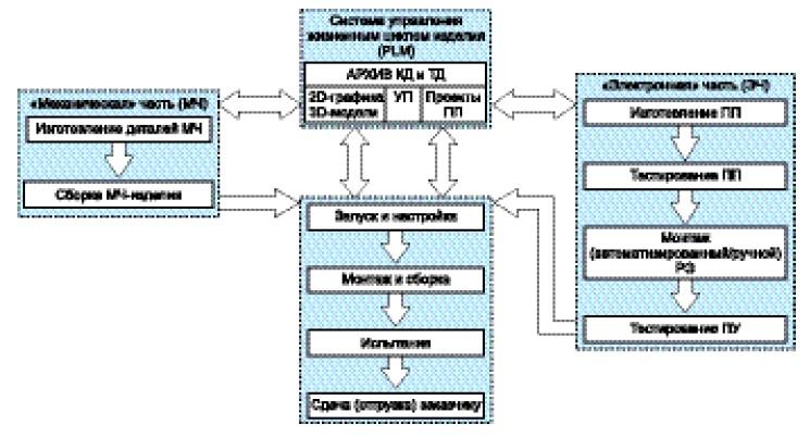 Этапы изготовления РЭУ