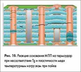 Реакция основания МПП на термоудар при несоответствии Tg и пластичности меди температурным нагрузкам при пайке