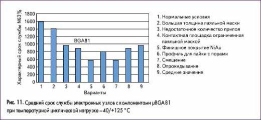 Средний срок службы электронных узлов с компонентами ?BGA81