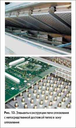 Элементы конструкции печи оплавления с непосредственной доставкой тепла в зону оплавления